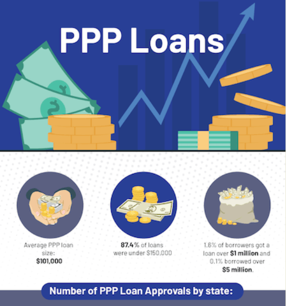 PPP Loans infographic