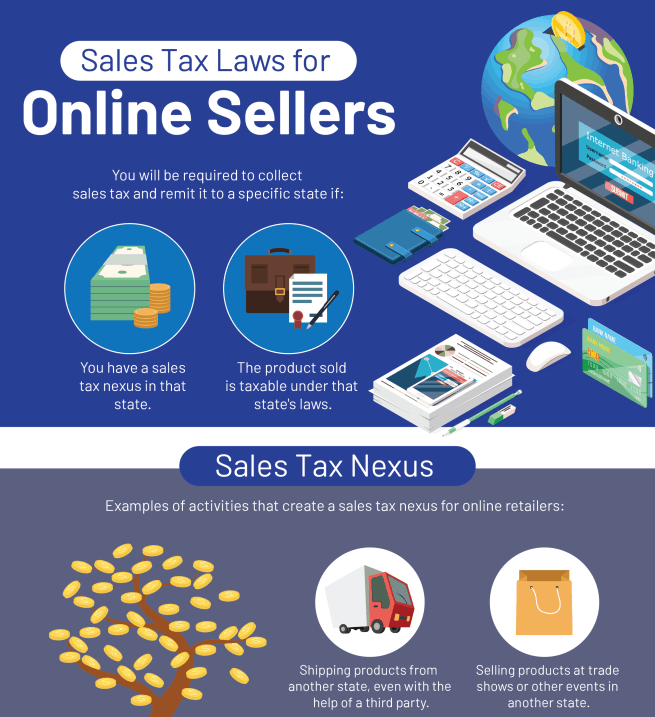Sales Tax Laws for Online Sellers infographic