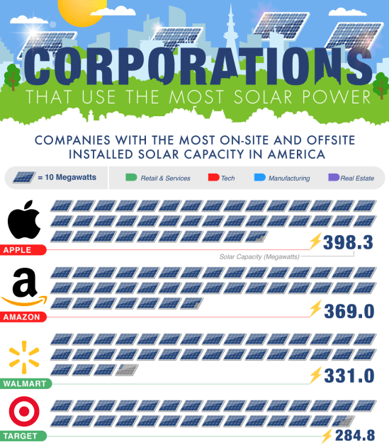States With the Most Solar Installations by Population infographic