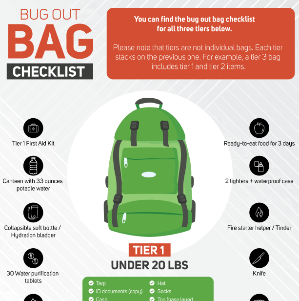 Survival Bug Out Bag Checklist infographic