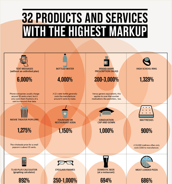 The 32 Products With the Highest Markups infographic