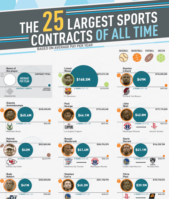 The Biggest Sports Contracts Professional Athletes Have Ever Gotten infographic
