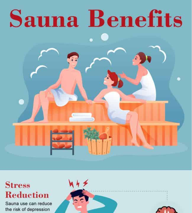 The Health Benefits of a Sauna infographic