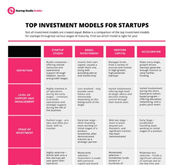 Top Investment Models for Start-Up infographic