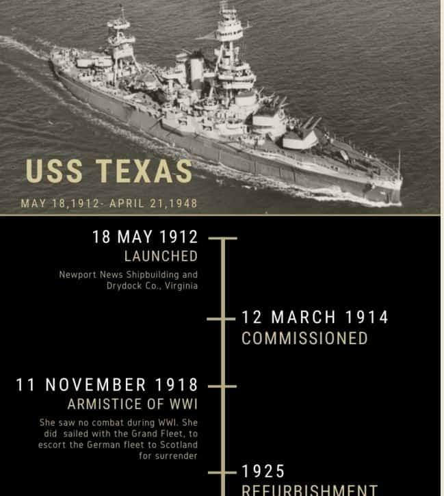USS Texas History infographic