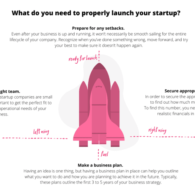 What do you need to properly launch Start-Up infographic