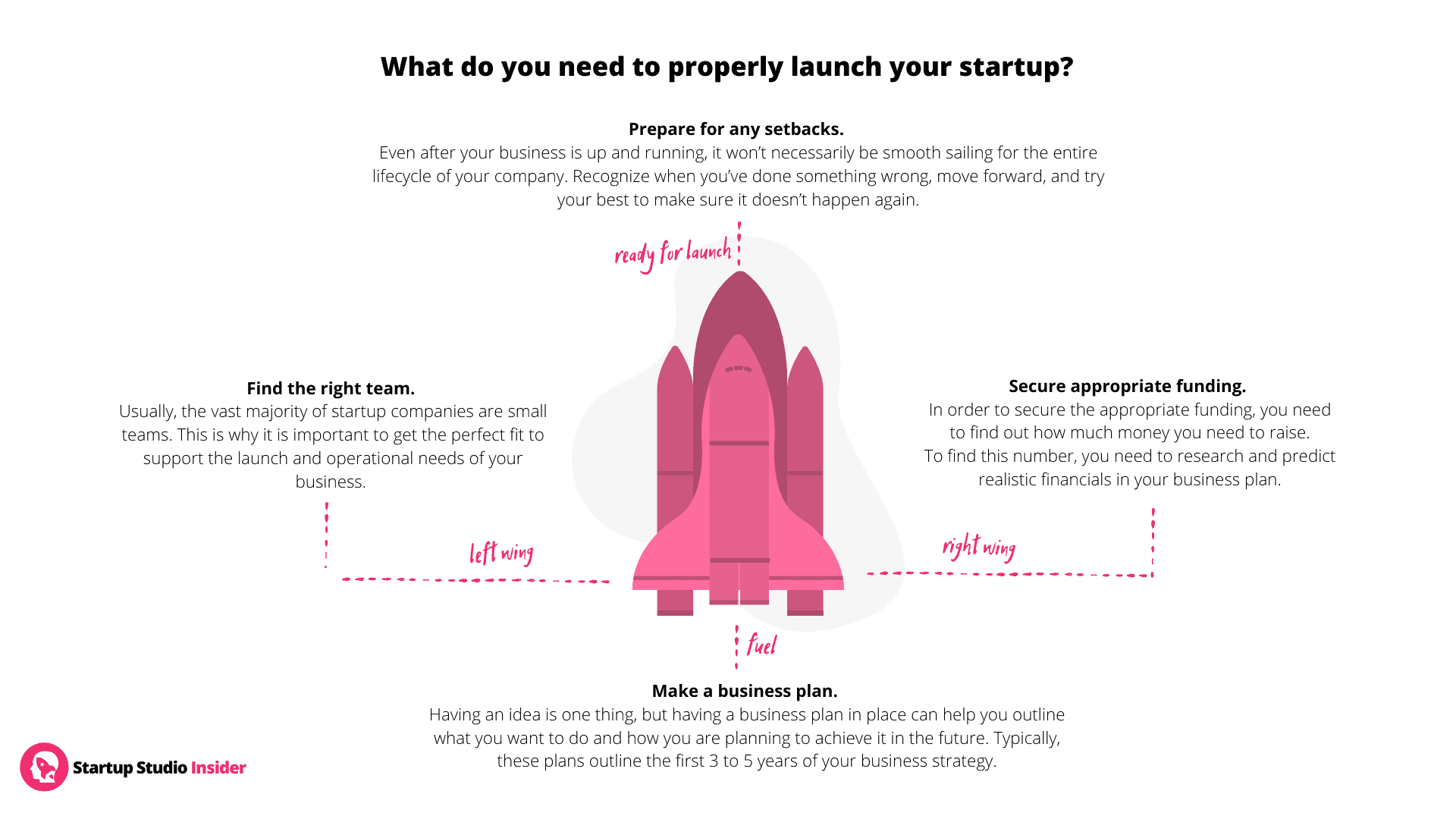 What do you need to properly launch Start-Up