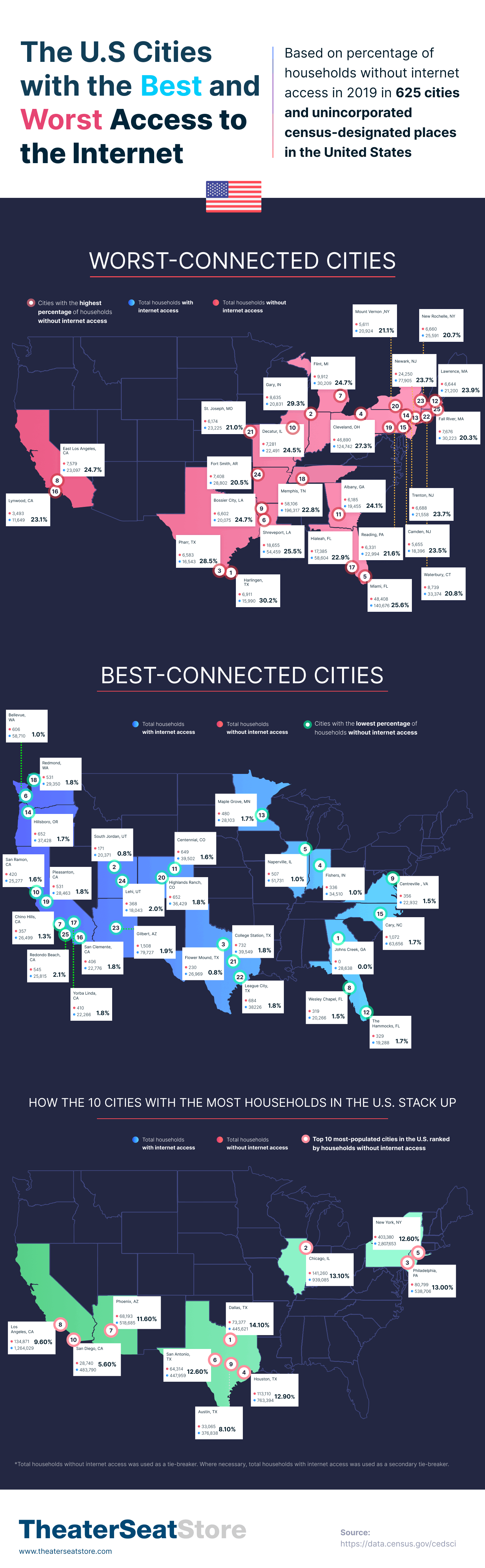 Which Cities Have the Best and Worst Access to the Internet