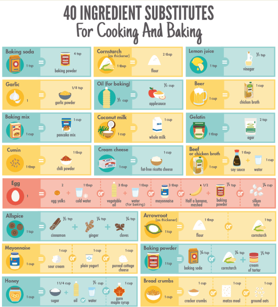 40 Great Ingredient Substitutions for Cooking and Baking infographic