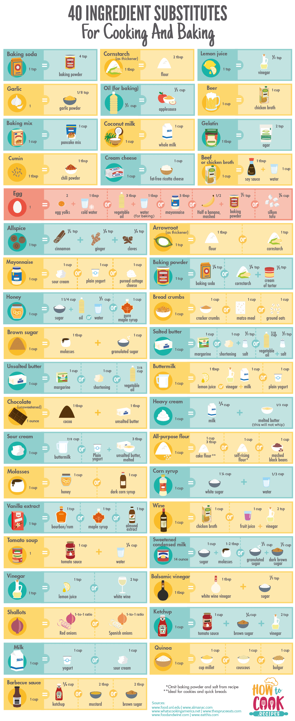 40 Great Ingredient Substitutions for Cooking and Baking