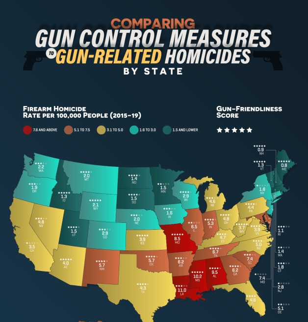 Comparing Gun-Friendliness to Gun-Related Homicides by State infographic