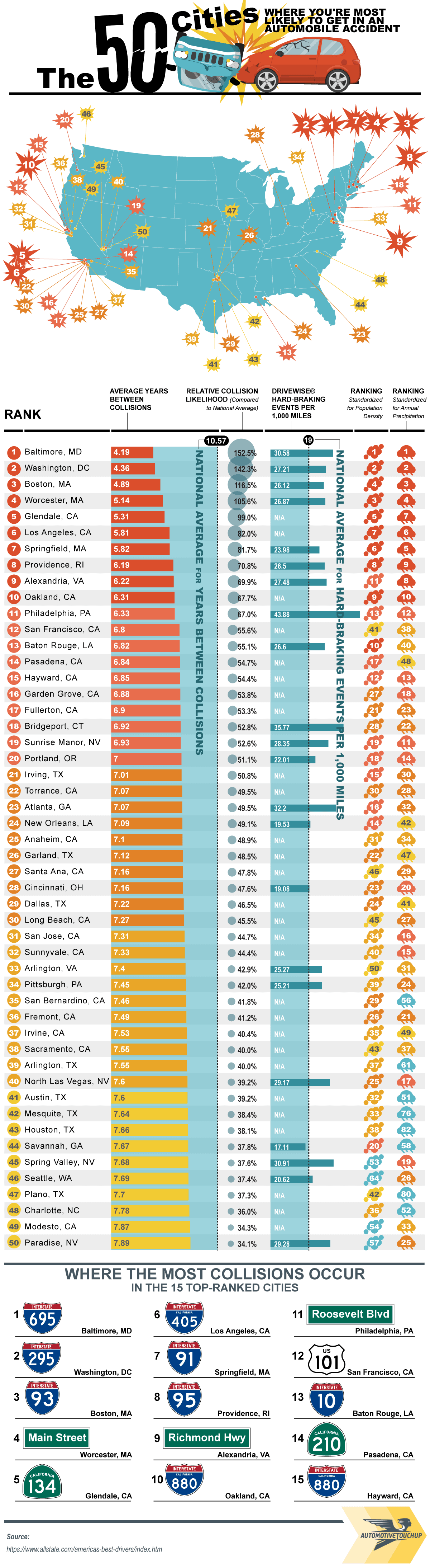 Here are the 50 Cities Where You're Most Likely to Get Into a Car Accident