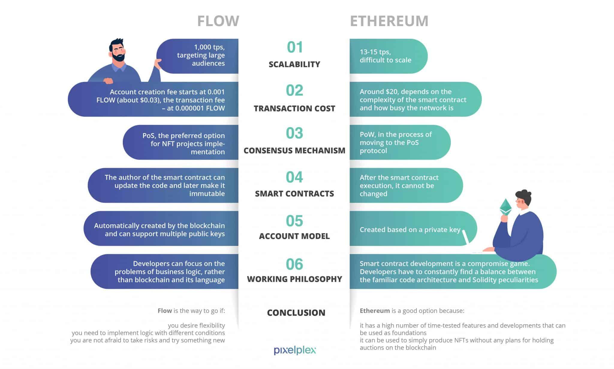 NFT Development Flow vs Ethereum
