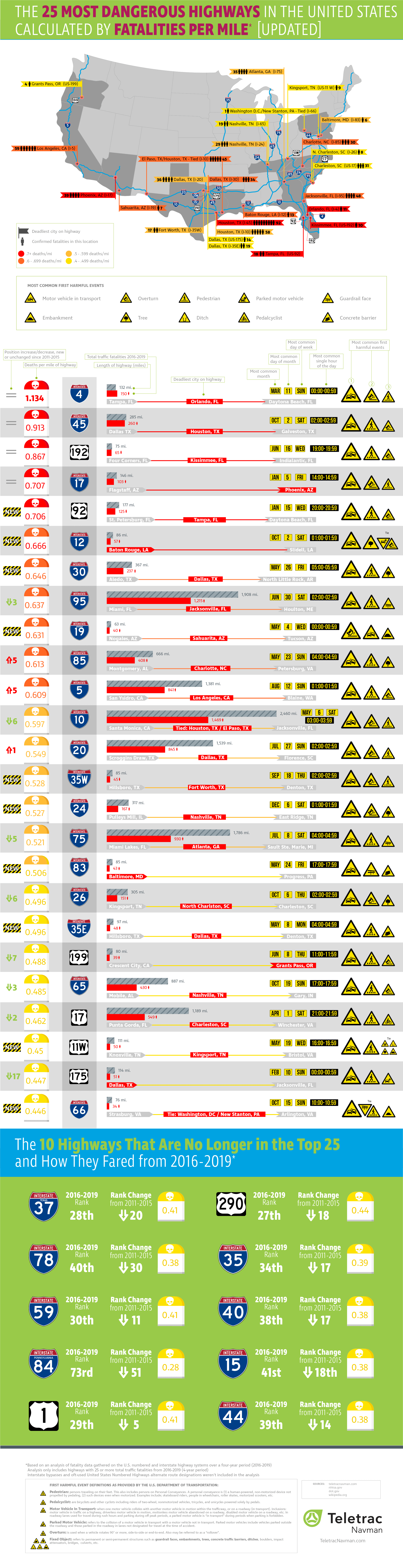 The 25 Most Dangerous Highways in the United States Calculated by Fatalities Per Mile