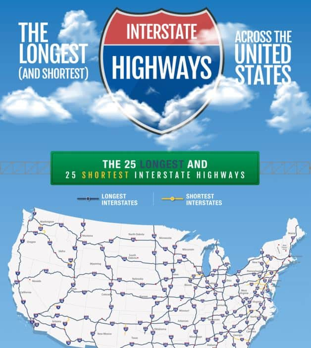 The Longest (and Shortest) Interstates Across the United States infographic