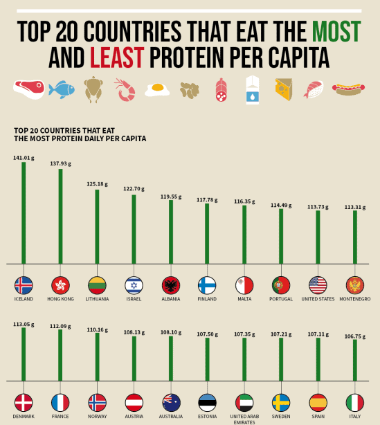 The Top 20 Countries That Eat the Most Protein Per Capita infographic