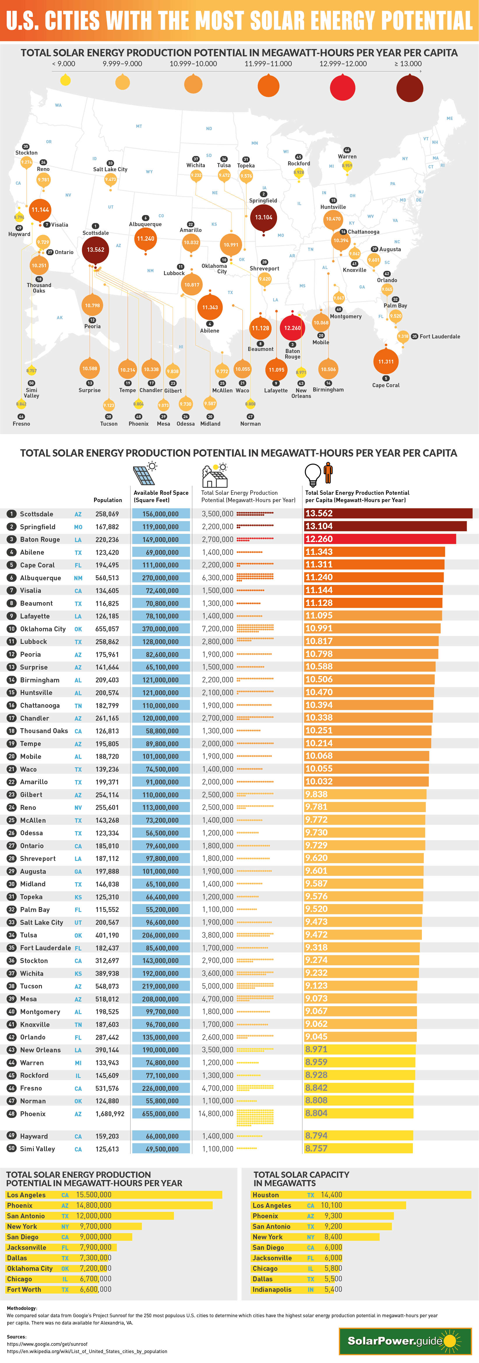 U.S. Cities With the Most Solar Potential