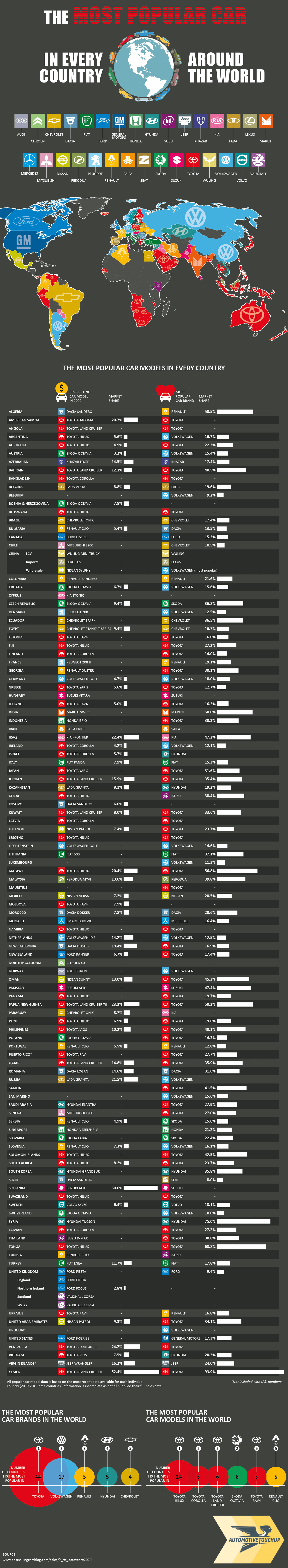 What is the Most Popular Car in Every Country Around the World?