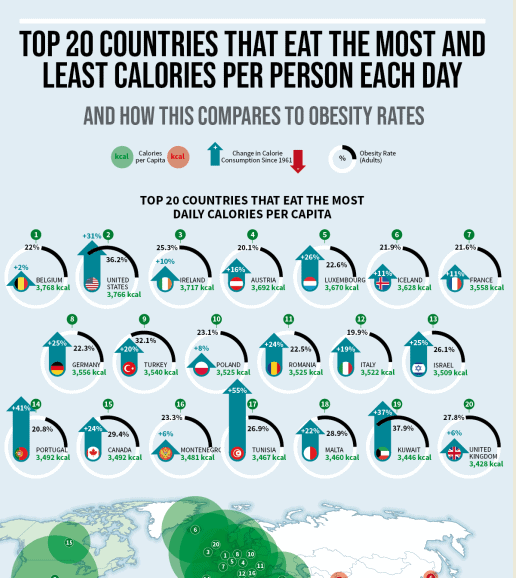 Which Countries Eat the Most Calories Per Day infographic