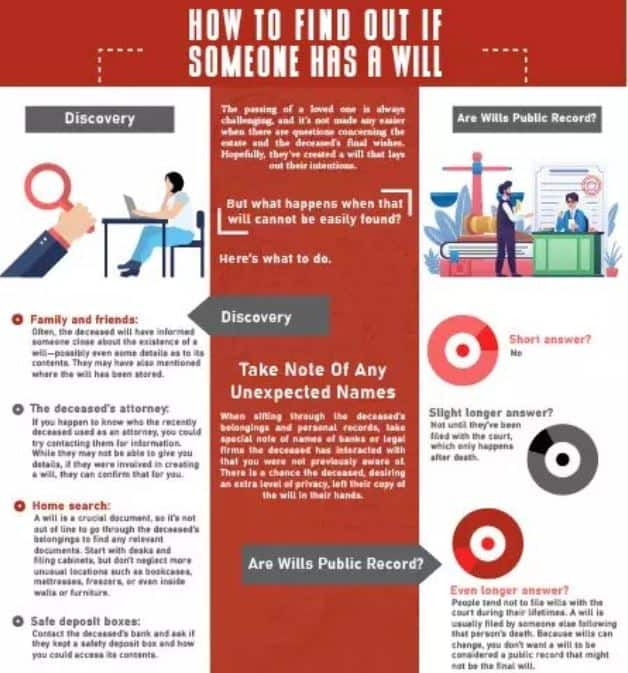 Best Way To Find A Will infographic