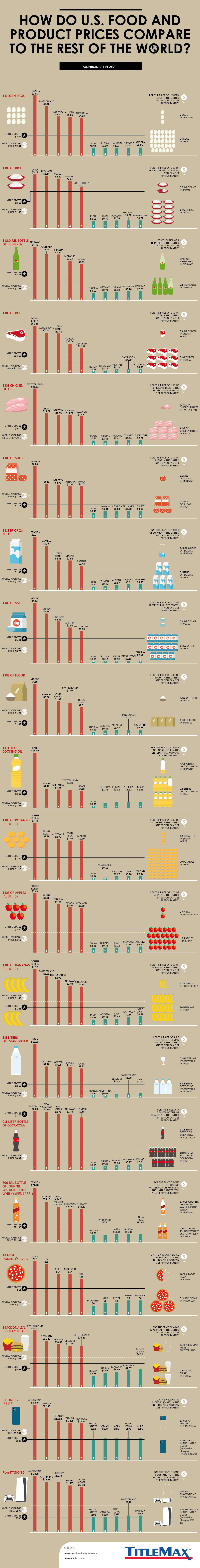 Comparing U.S. Food and Product Prices to the Rest of the World