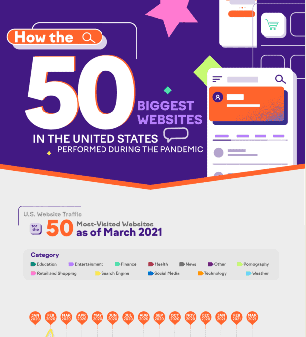 How the 50 Biggest Websites Performed During the Pandemic infographic