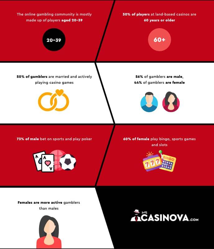 Interesting Gambling Statistics