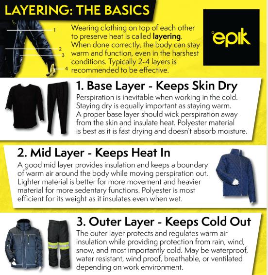 Layering The Basics infographic