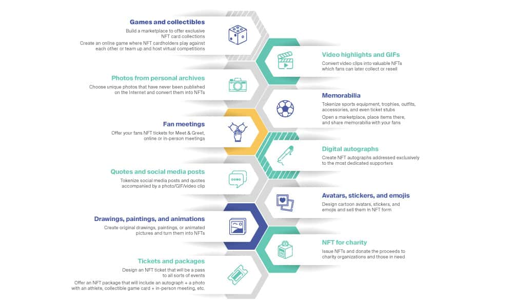 NFTs in Sports What can be Tokenized