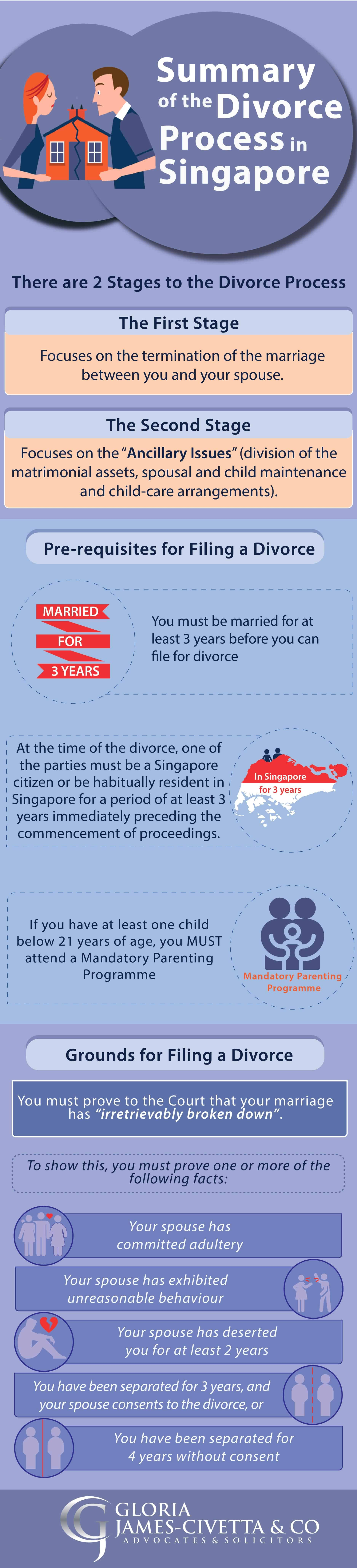 Summary of The Divorce Process in Singapore