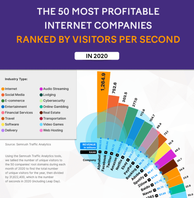 The 50 Biggest Websites in the World Ranked by Visitors per Second in 2020 infographic