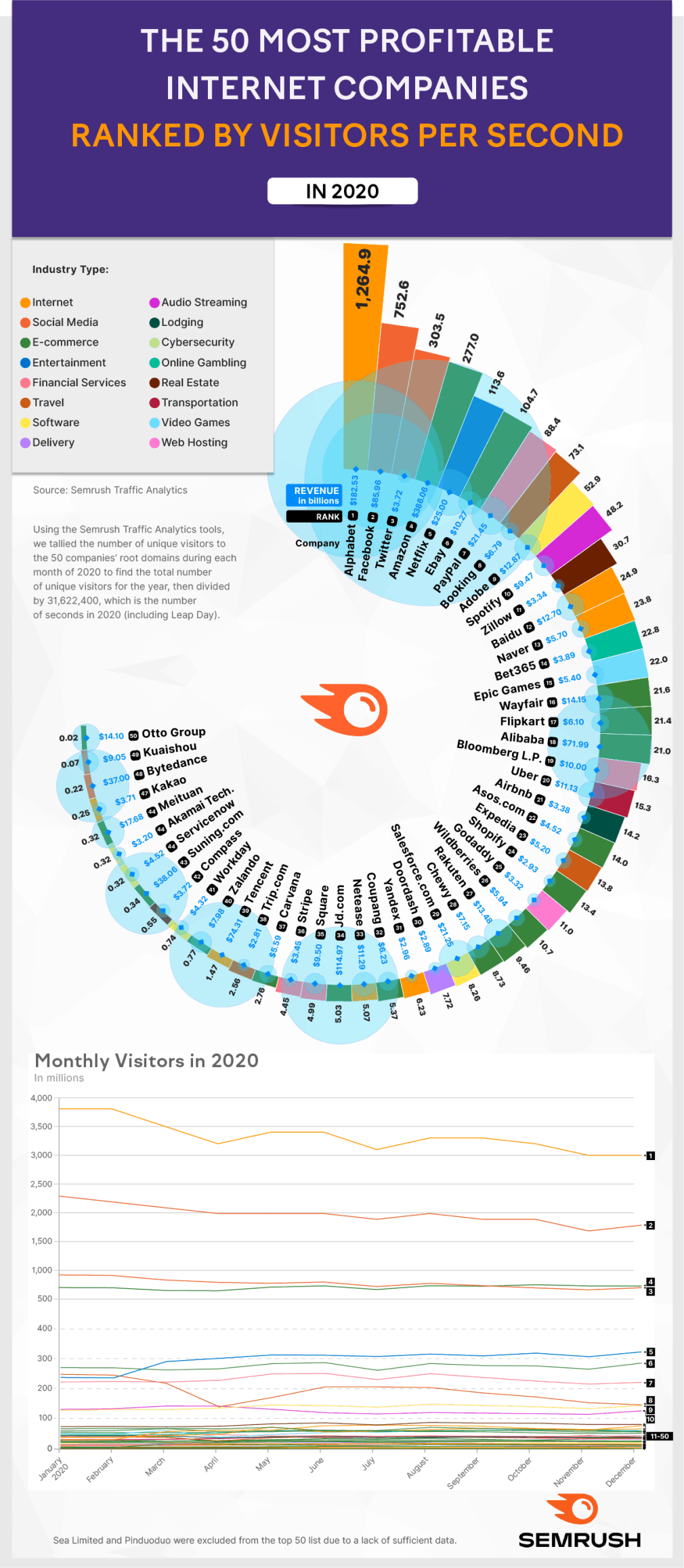 The 50 Biggest Websites in the World Ranked by Visitors per Second in 2020