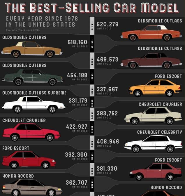 The Most Popular Car Model Every Year Since 1978 in the United States infographic