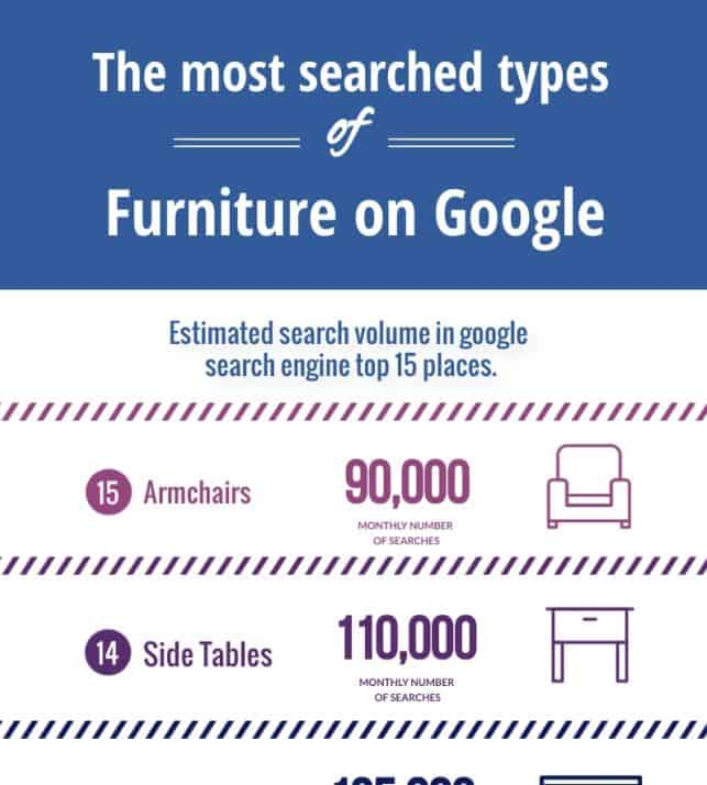 The Most Searched Types of Furniture on Google infographic