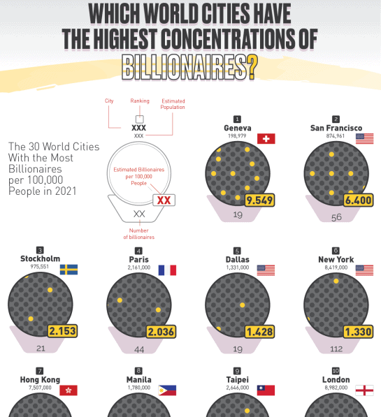 Which Cities Have the Highest Frequency of Billionaires Around the World infographic