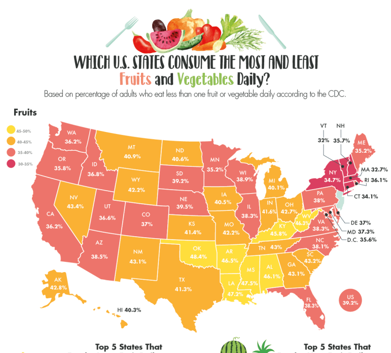 Which States Consume the Most and Least Fruits and Vegetables in the United States infographic