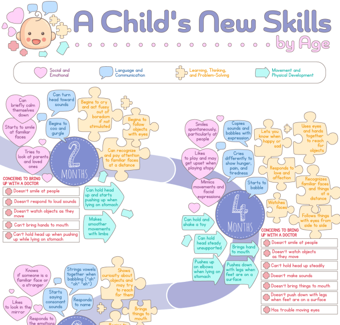 A Timeline of a Child's New Skills by Age from 2 Months to 5 Years infographic