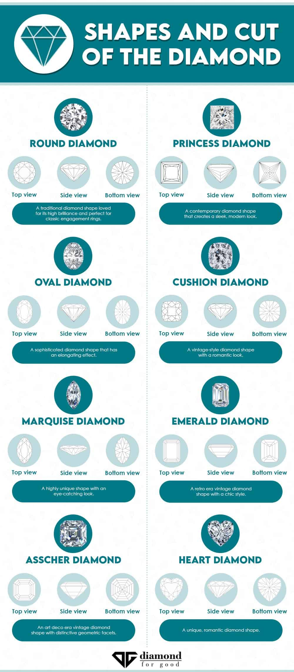 Complete Diamond Guide