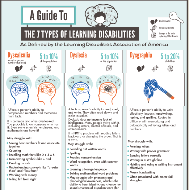 Everything You Need to Know About the 7 Types of Learning Disabilities infographic