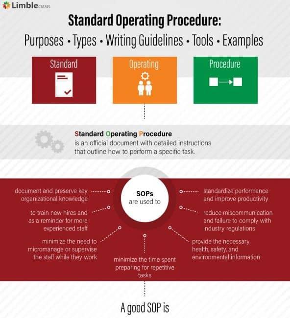Standard Operating Procedure infographic