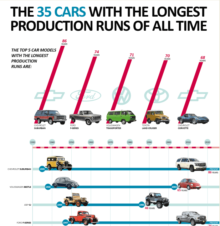 The Car Models With the Longest Production Runs of All Time infographic