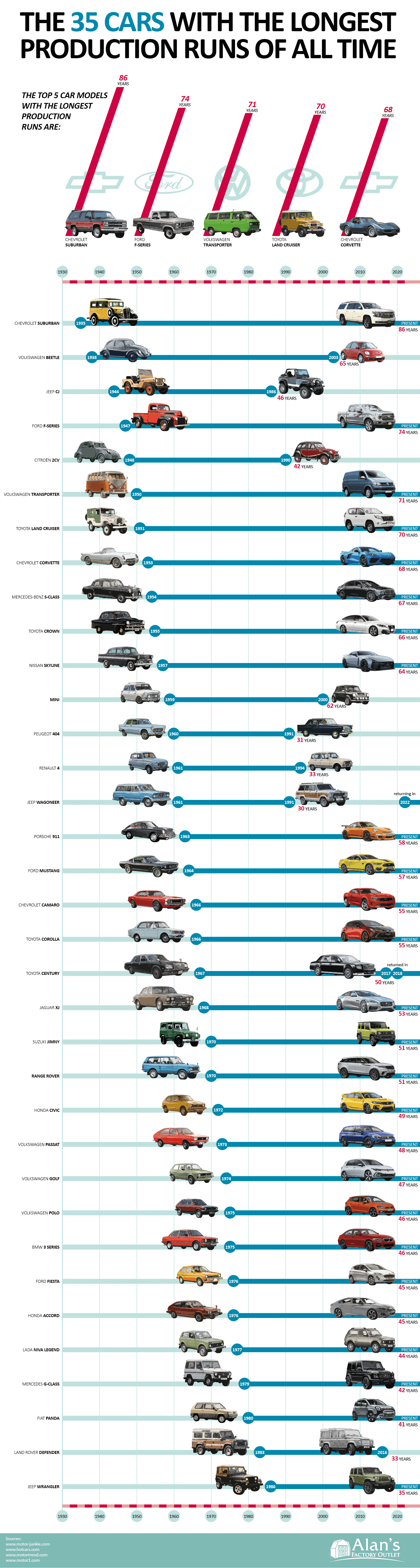 The Car Models With the Longest Production Runs of All Time