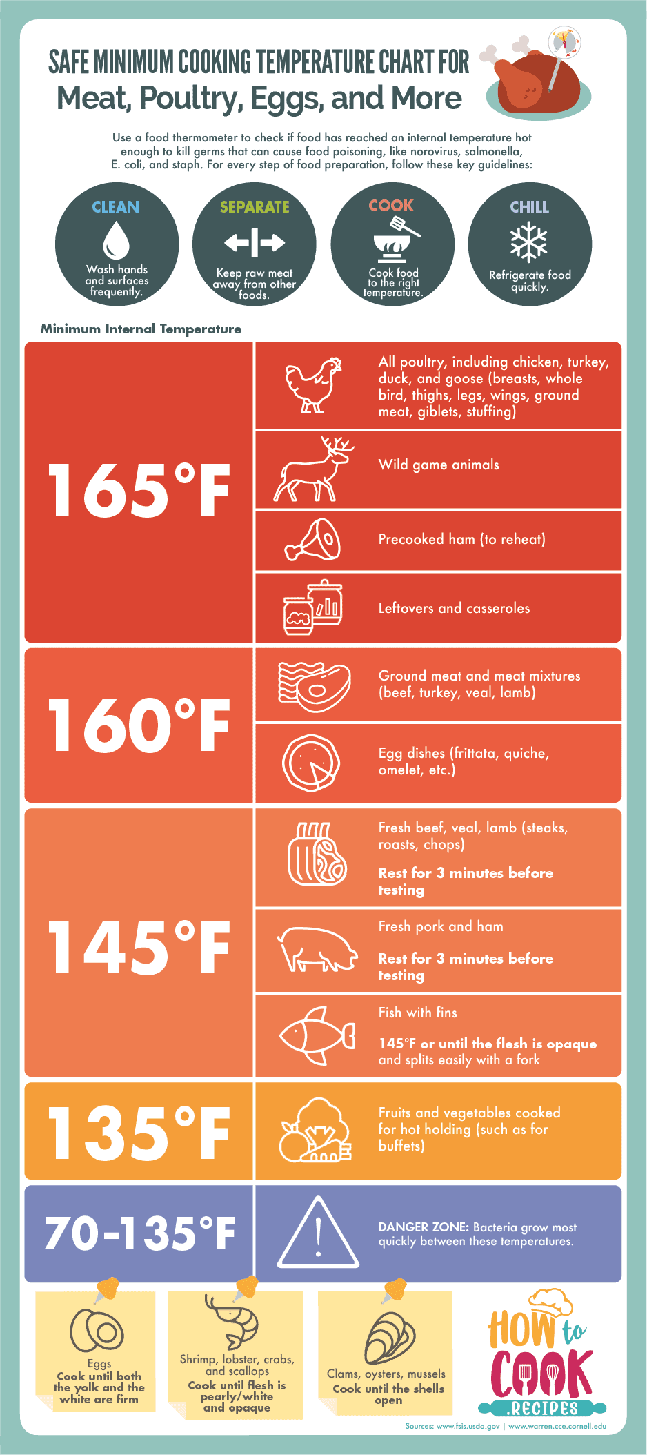 The Ultimate Safe Meat Cooking Temperature Chart for Meat, Poultry, Eggs, and More