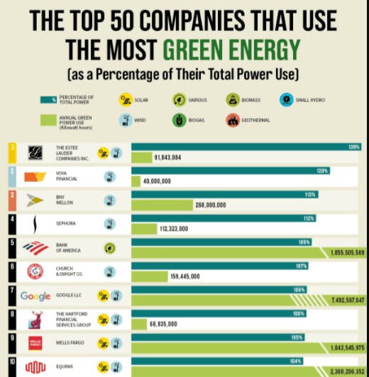 Which Companies Use the Most Green Energy infographic