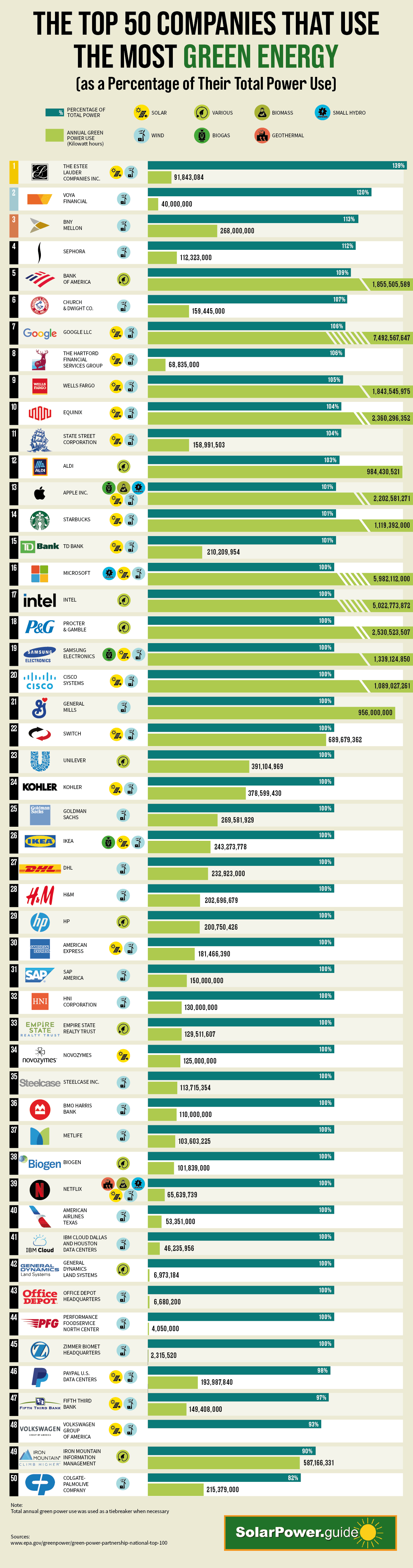 Which Companies Use the Most Green Energy