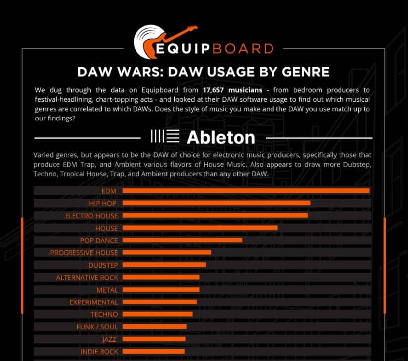 DAW Wars - DAW Usage by Genre infographic