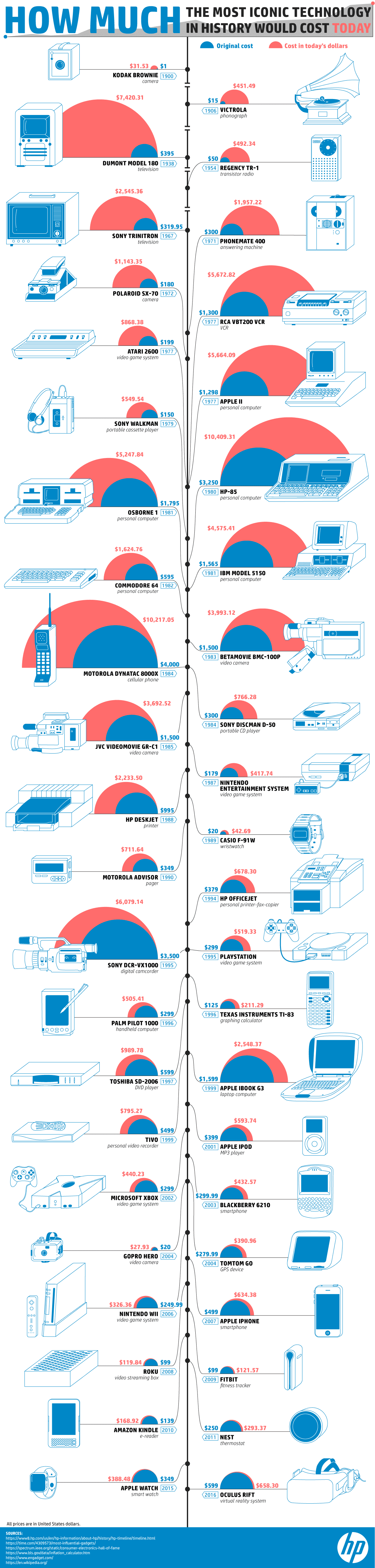 How Much the Most Iconic Tech of All Time Would Cost After Inflation