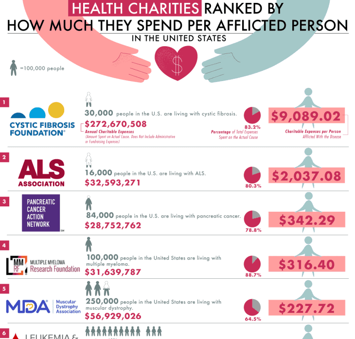 The Health Charities That Spend the Most per Afflicted Person infographic