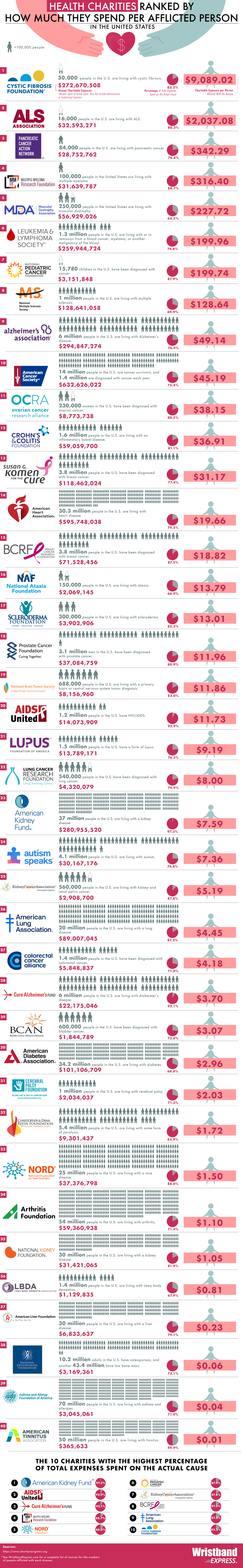 The Health Charities That Spend the Most per Afflicted Person