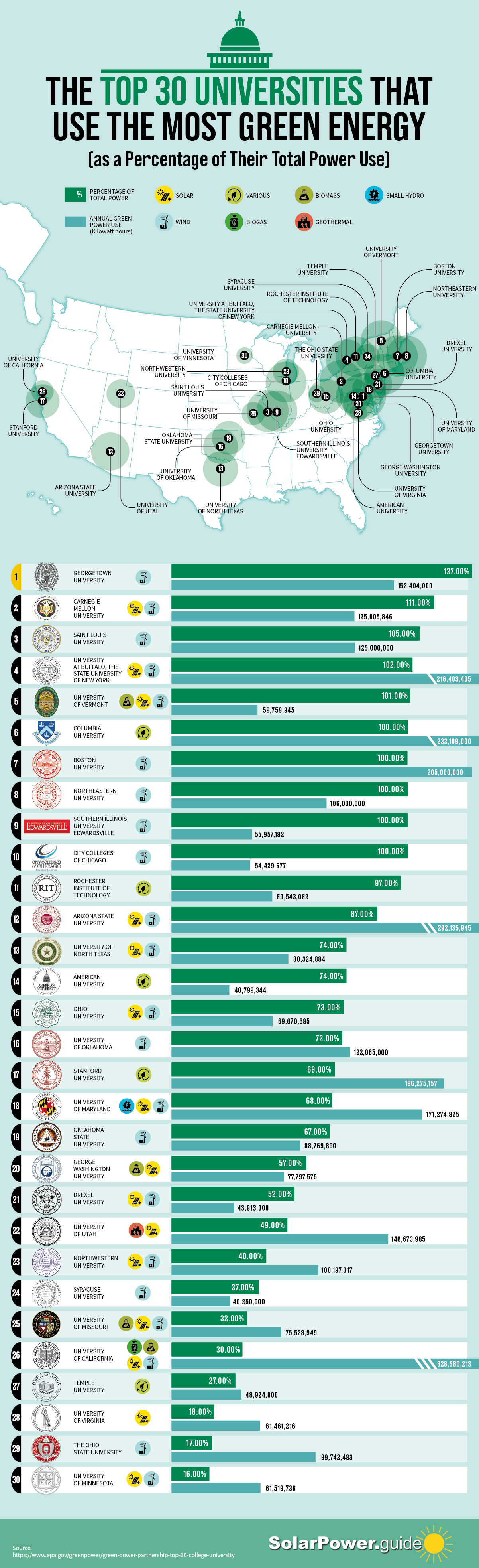 The Top 30 Colleges That Use the Most Green Energy as a Percentage of Their Total Energy Use